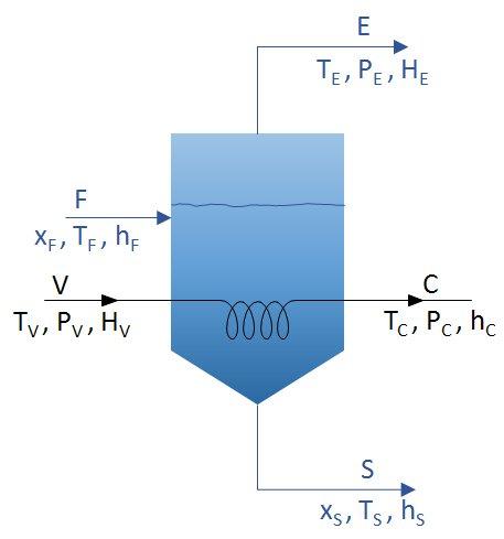 Parámetros de la evaporación en vacío