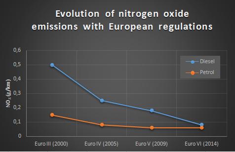 evolution of nitrogen oxide emissions