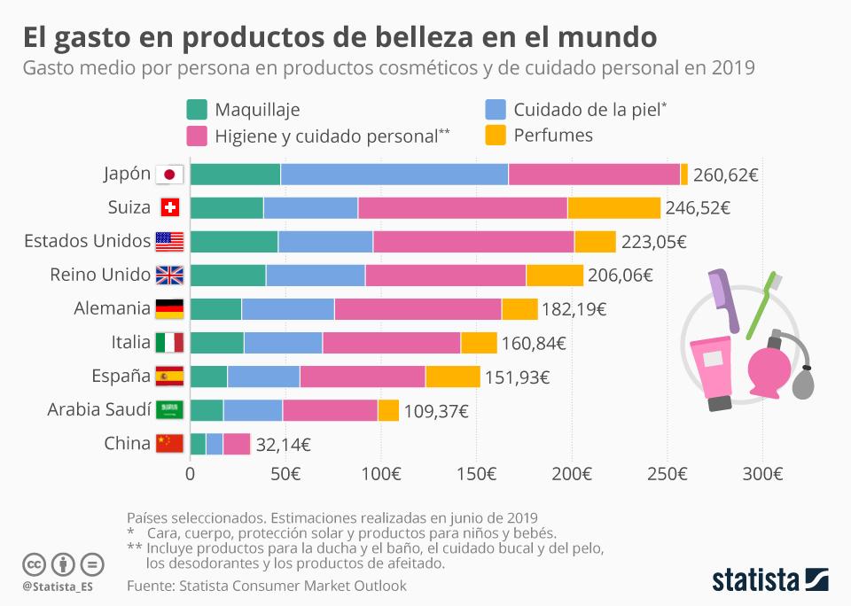 Statista - Tratamiento de efluentes de la industria del perfume