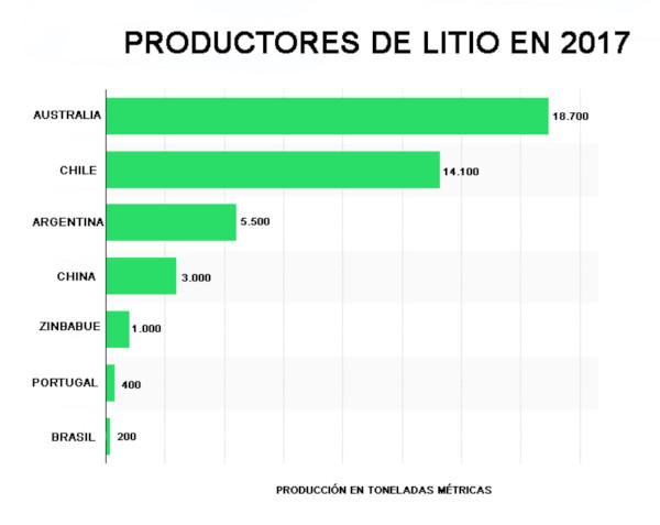 Productores de litio