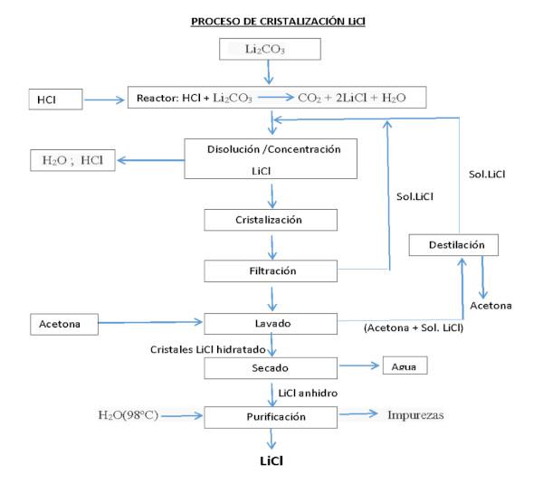 Proceso de cristalización de Cloruro de litio