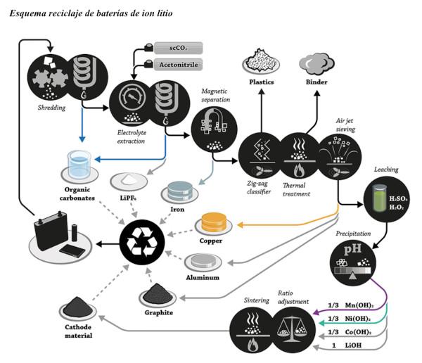 Esquema reciclaje de baterías de ion litio