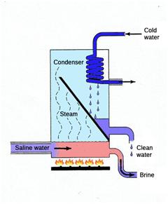 Membrane distilation scheme