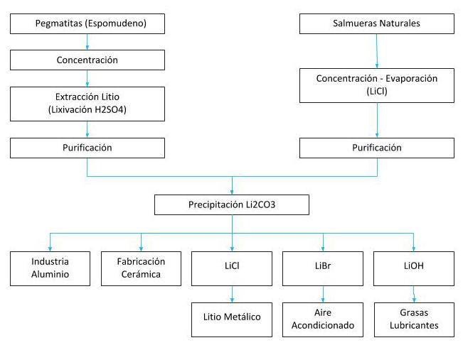 Menas principales de litio y principales procesos extractivos