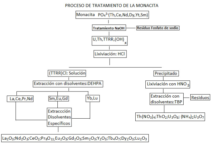 monacita-1