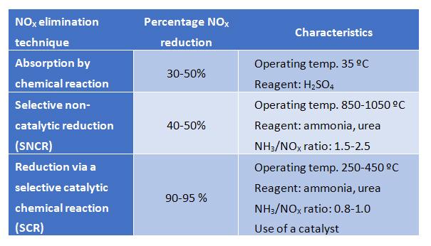 nox abatement systems
