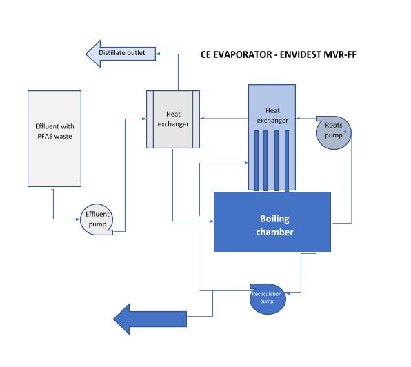 PFAS effluent treatment