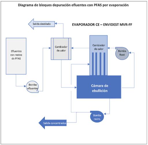 Tratamiento de efluentes con PFAS
