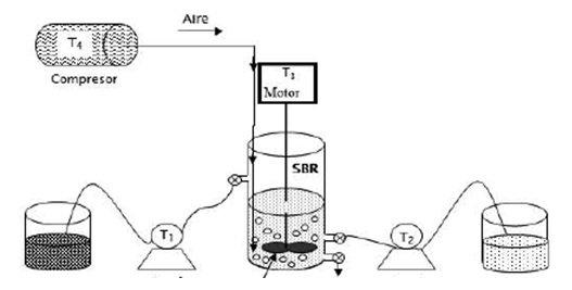 reactores anaeróbicos secuenciales SBR