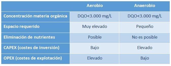 sistemas aeróbicos vs sistemas anaeróbicos
