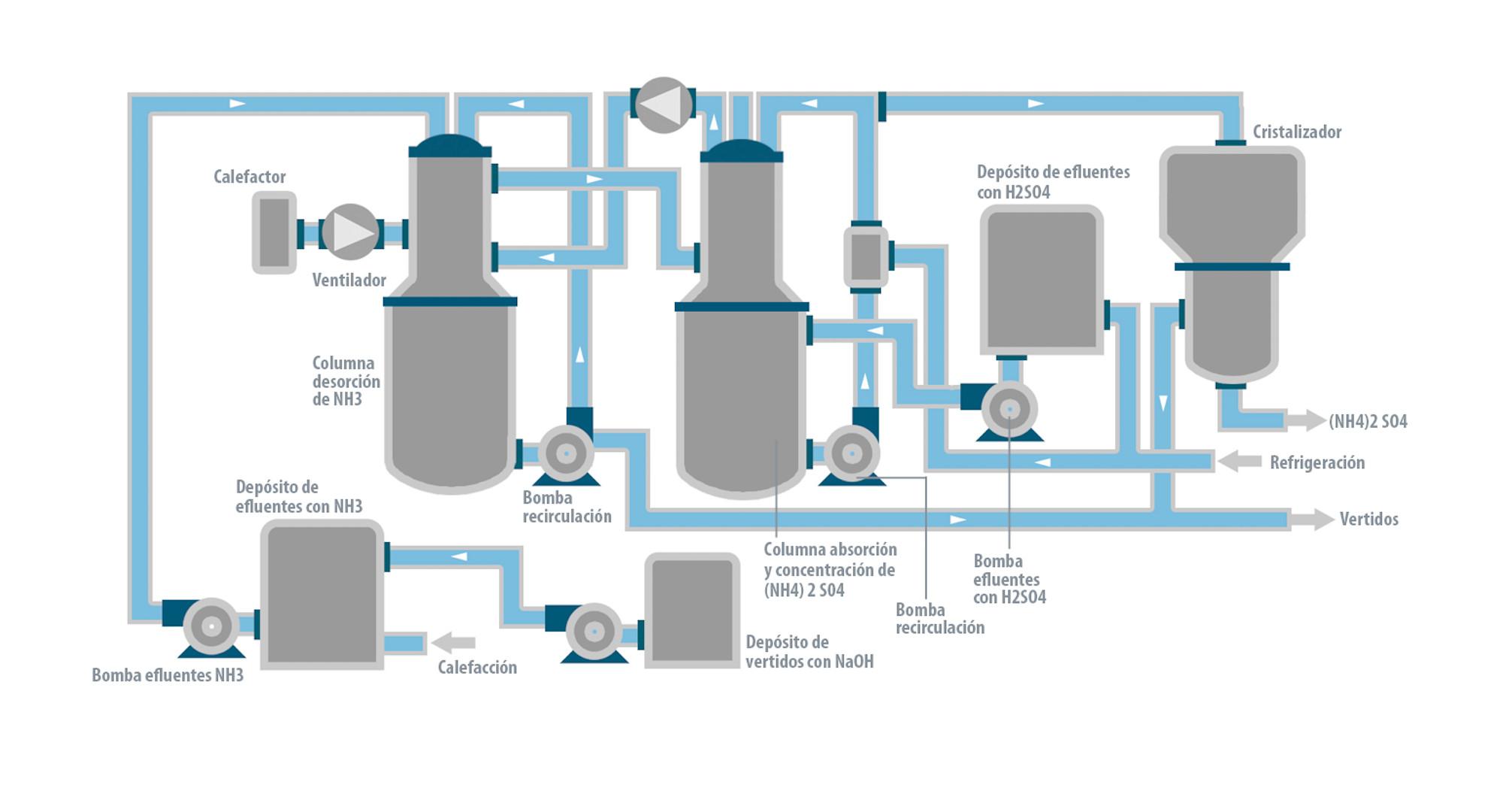 Recuperación sulfato amónico