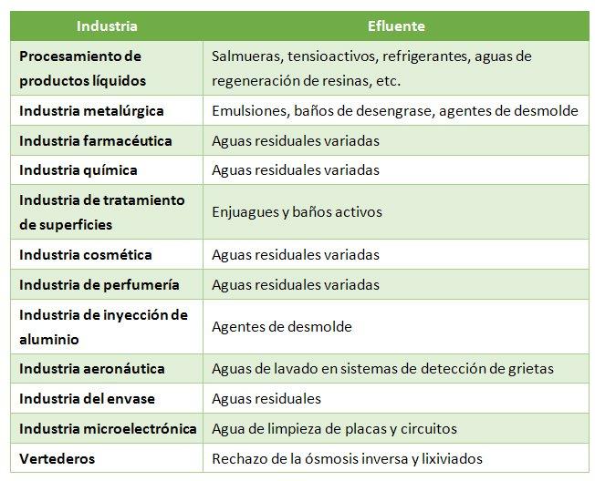 aguas residuales industriales