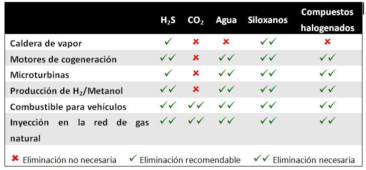 Tratamiento del biogás