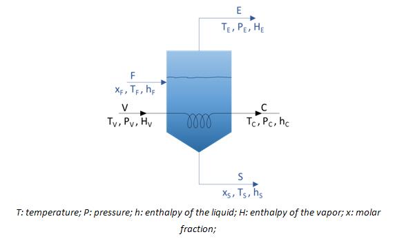 wastewater evaporator diagram