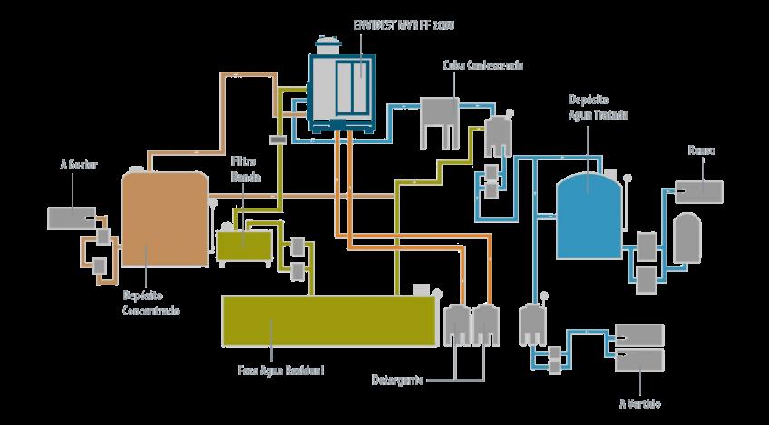 Caso de éxito - Acelor Mittal - Condorchem Envitech