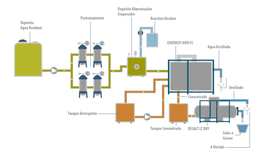 Caso de éxito - Biopharm - Condorchem Envitech