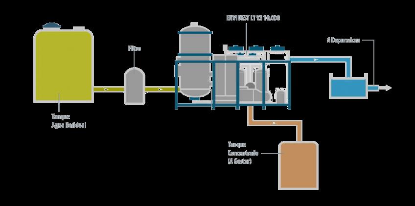 Caso de éxito - Exide Evaporador - Condorchem Envitech