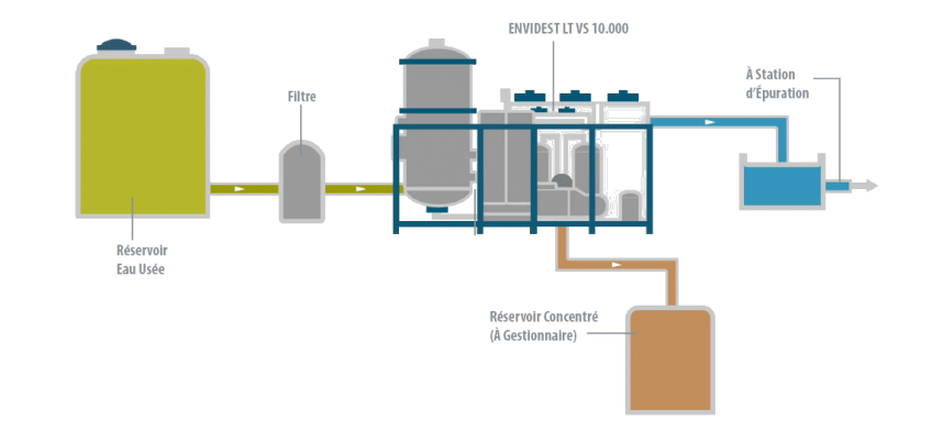 Étude de cas - Exide evaporateur - Condorchem Envitech