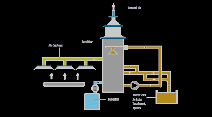 Case Study - Exide Scrubber - Condorchem Envitech