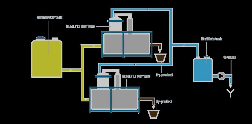 Case Study - Expal Desalt - Condorchem Envitech