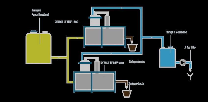 Caso de éxito - Expal Cristalizador - Condorchem Envitech