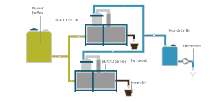 Étude de cas - Expal Cristalliseur - Condorchem Envitech