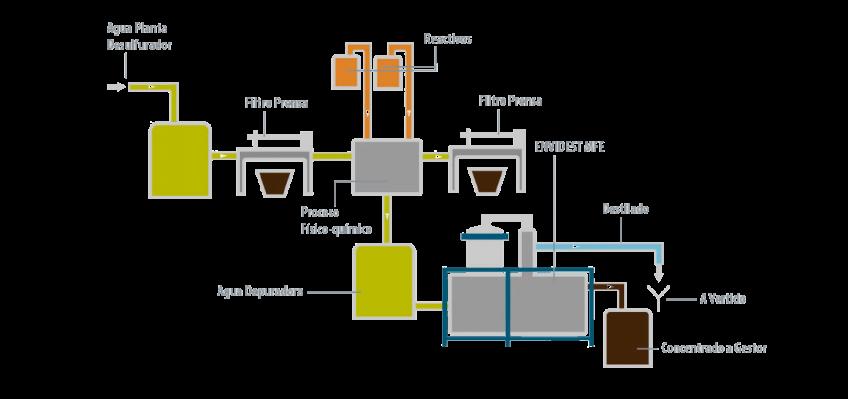 Caso de éxito - Gas Natural Fenosa - Condorchem Envitech