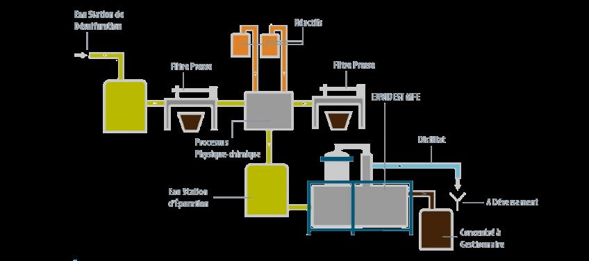 Étude de cas - Gas Natural - Condorchem Envitech