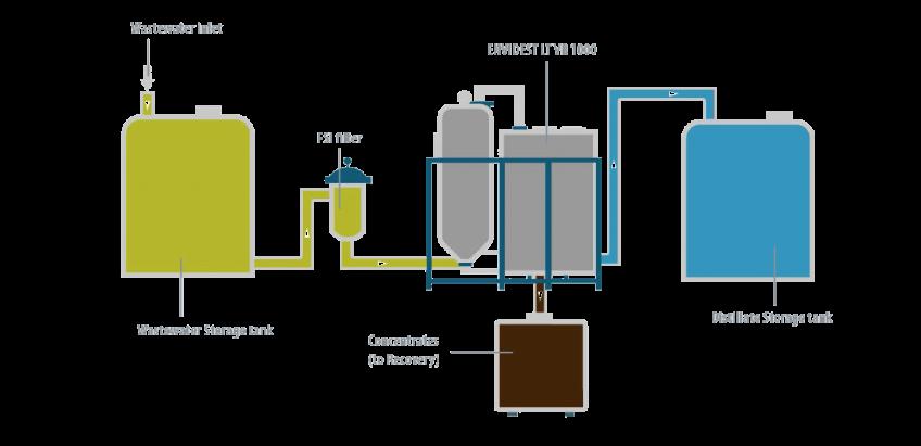 Case Study - Industrial Bolsera - Condorchem Envitech