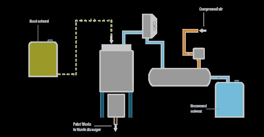 Case Study - Plastic Omnium - Condorchem Envitech