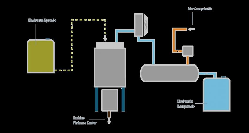 Caso de éxito - Plastic omnium - Condorchem Envitech