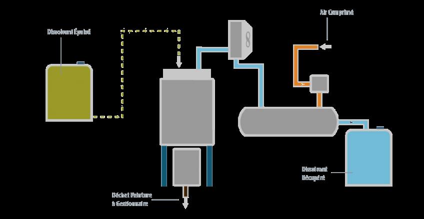 Étude de cas - Plastic Omnium - Condorchem Envitech