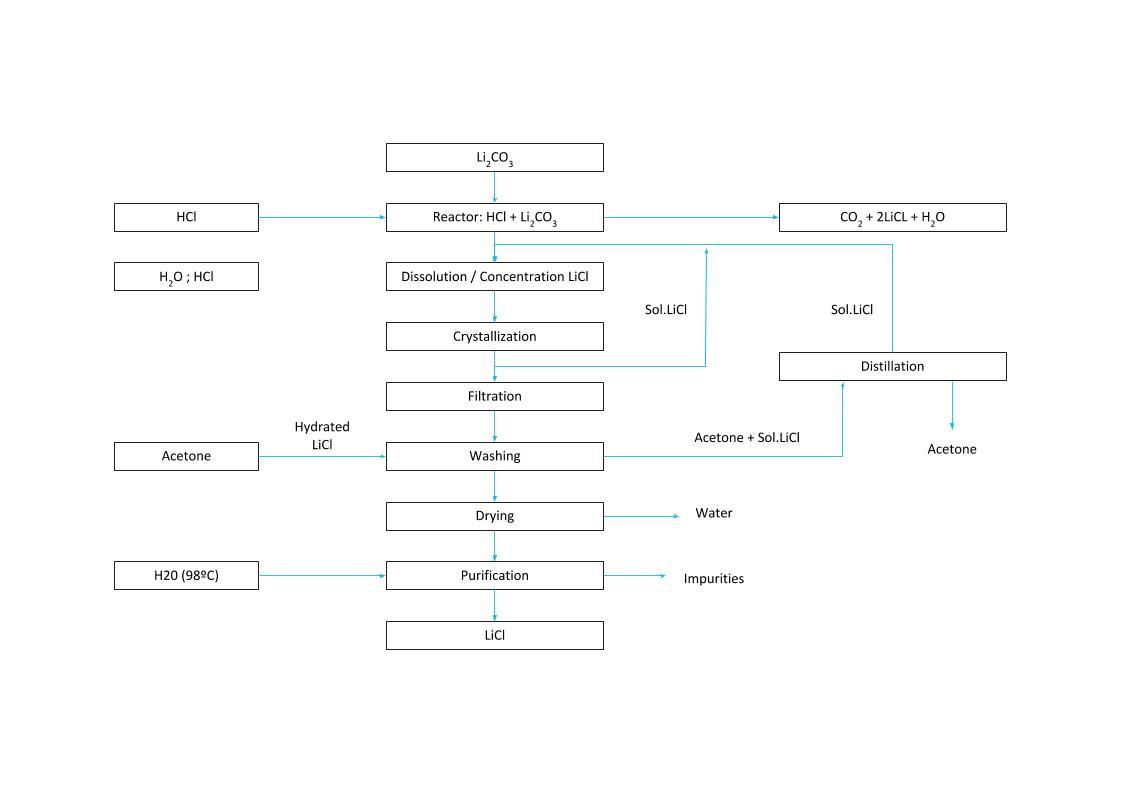 LiCl CRYSTALLIZATION PROCESS