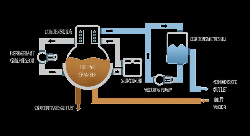 Vacuum evaporator - Crystallizer DESALT LT DRY