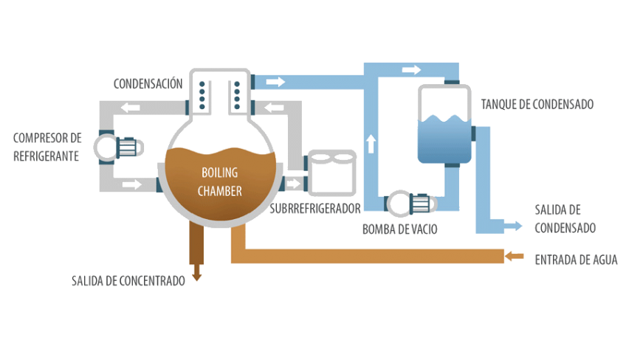 Evaporador al vacío - Cristalizador DESALT LT DRY