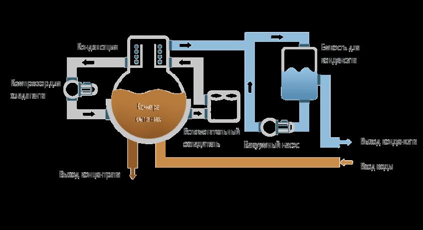 Вакуумные кристаллизаторы c безмасляным тепловым насосом DESALT LT DRY