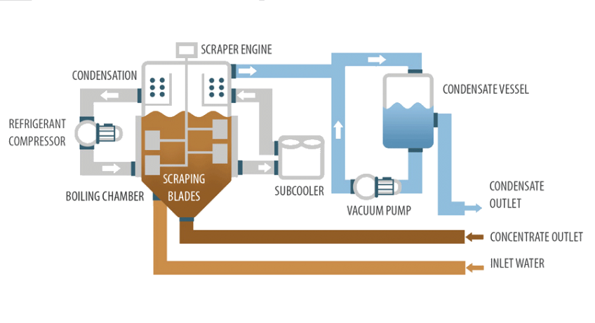Vacuum evaporator - Crystallizer DESALT LT VR