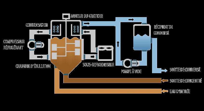 Evaporateur sous vide - Cristalliseur DESALT LT DRY