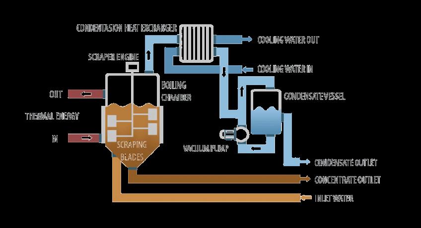 Vacuum evaporator - Crystallizer DESALT VR WW