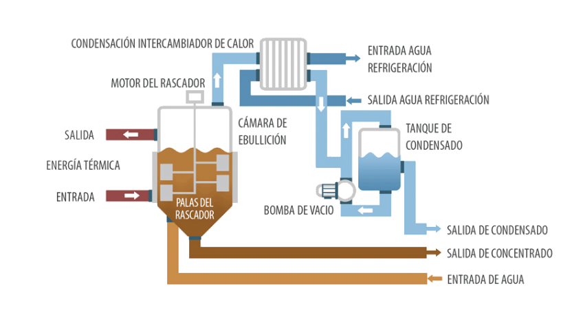 Evaporador al vacío - Cristalizador DESALT VR WW