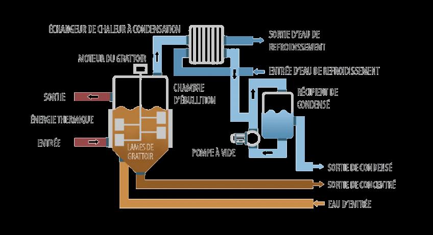 Evaporateur sous vide - Cristalliseur DESALT MFE