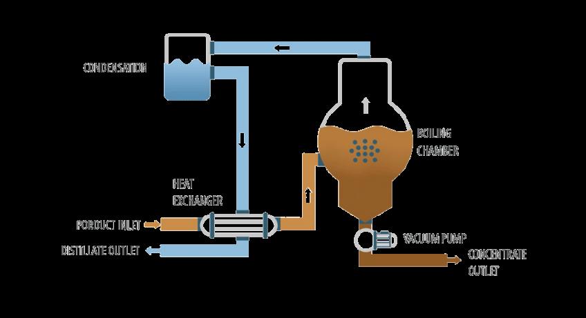 Vacuum evaporator ENVIDEST DPM 1