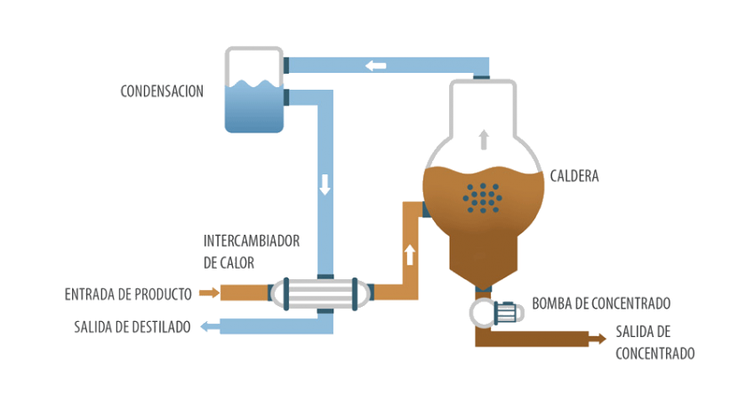 Evaporador al vacío - ENVIDEST DPM 1