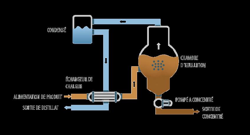 Evaporateur sous vide - ENVIDEST DPM 1