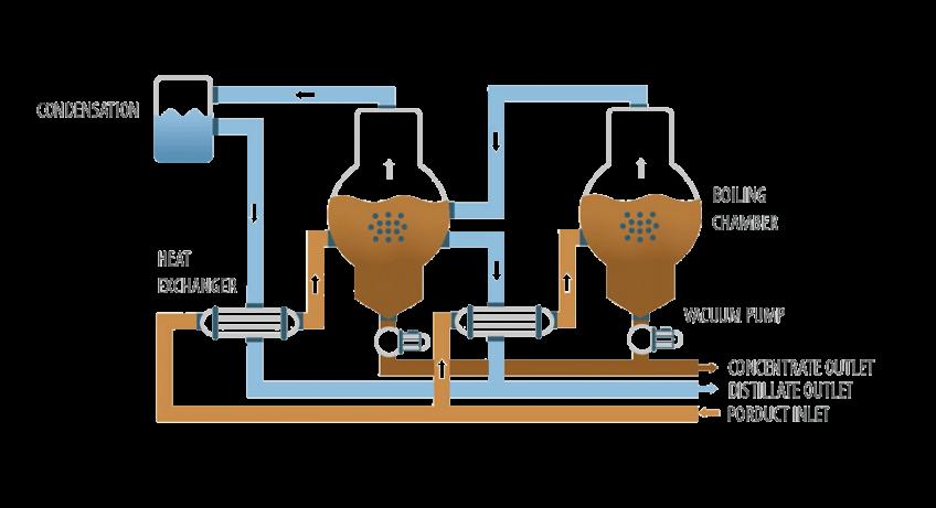 Vacuum evaporator - ENVIDEST DPM 2