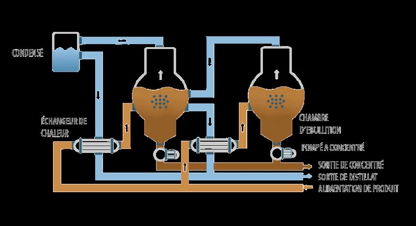 Evaporateur sous vide - ENVIDEST DPM 2