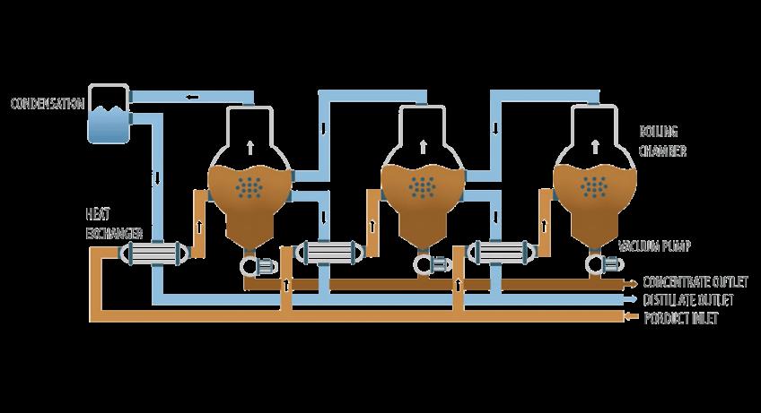 Vacuum evaporator - ENVIDEST DPM 3