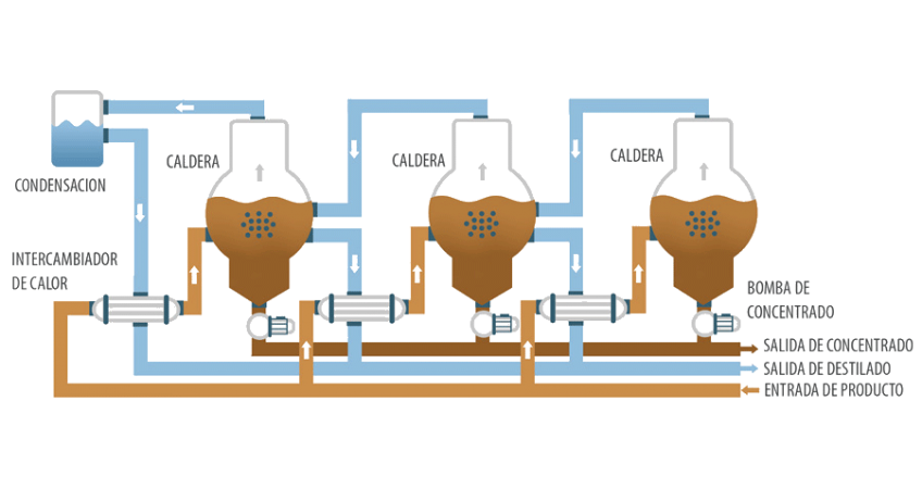 Evaporador al vacío - ENVIDEST DPM 3