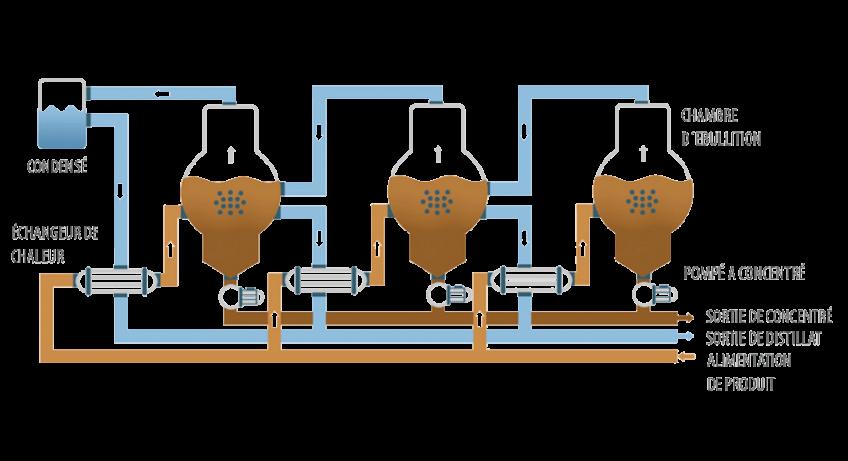 Evaporateur sous vide - ENVIDEST DPM 3