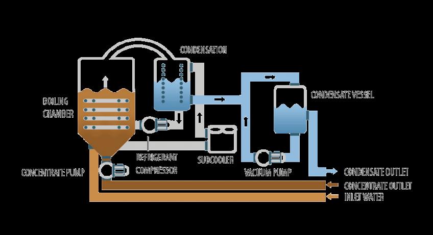 Vacuum evaporator - ENVIDEST LT DPE